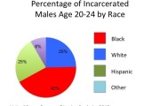 Race Statistics Raise Question of Justice System Fairness